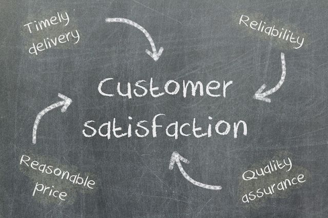 A chalkboard showing the elements of customer satisfaction